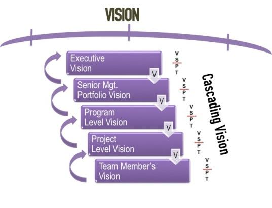 Cascading Vision and VSPT