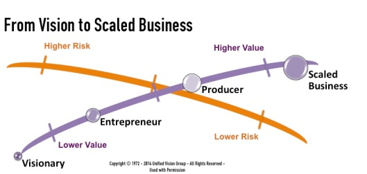From Vision to Scaled Business