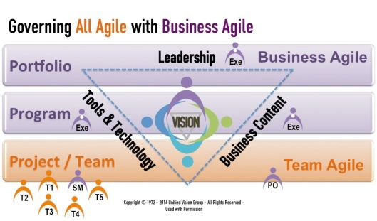 Governing All Agile with Business Agile