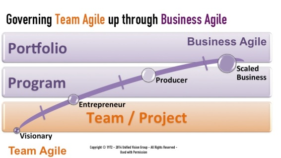 Governing Team thru Business Agile