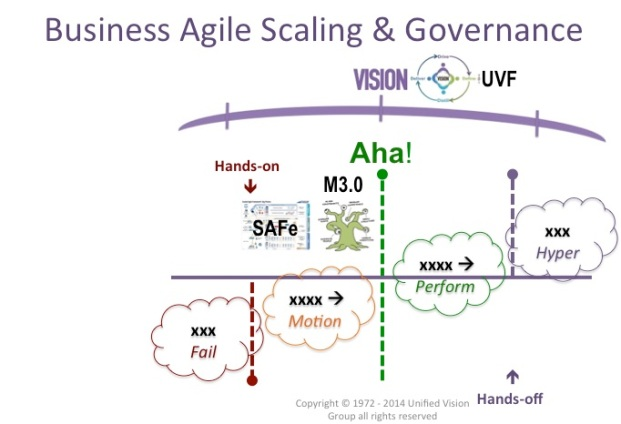Hands-on Hands-off Bus Agile Scaling