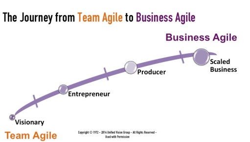 Journey Team Agile to Business Agile