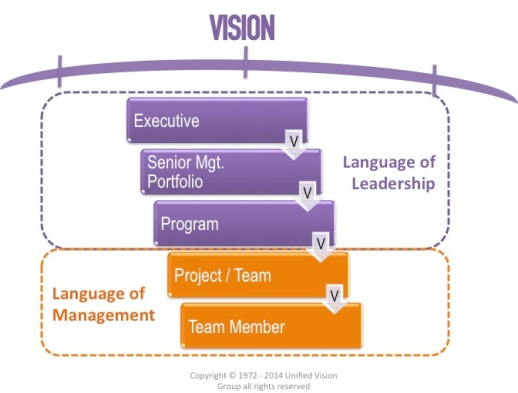 Languages of Leadership and Management