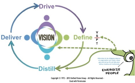 M3 slide 10 - Define and Distill - Energize People