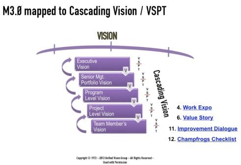 M3W slide 18 - Cascading Vision VSPT