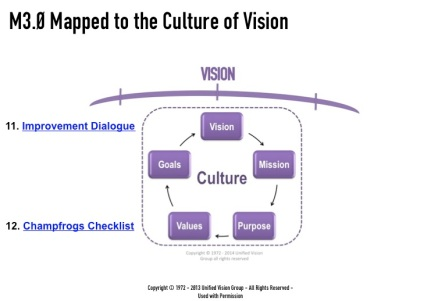 M3W slide 19 - Culture of Vision